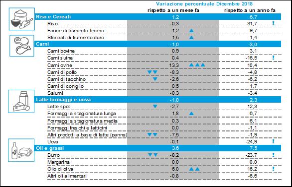 Prezzi all'ingrosso: chiusura d'anno in calo per burro e panna, aumenti per l'olio da olive