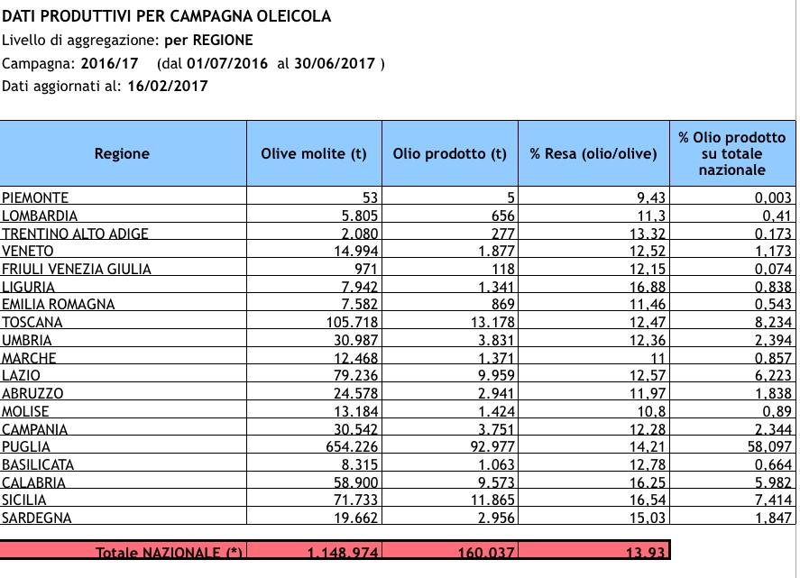La produzione italiana di olio di oliva nell'ultima campagna olearia secondo i dati Sian? 160 mila tonnellate