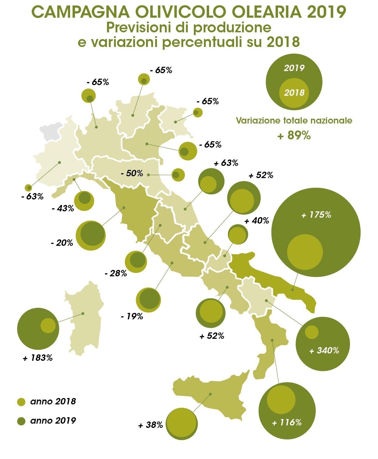 Olivagione 2019, per la Cia è l'anno del riscatto: + 89%