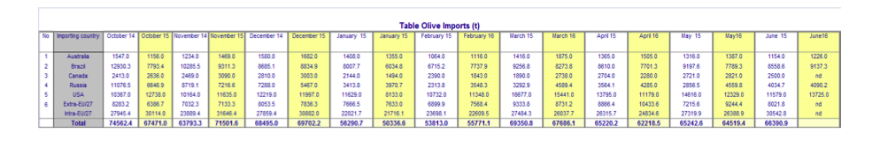 World trade in table olives 2015/2016