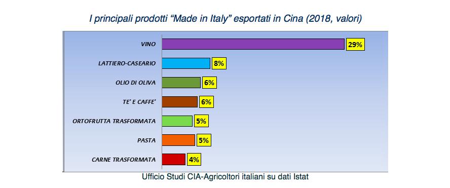 Italia-Cina, è il vino a trainare l'export agroalimentare: vale quasi il 30%